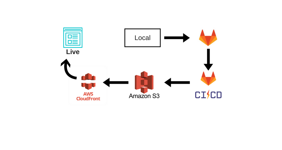 Auto-deploy SPA with AWS S3 and CloudFront using GitLab CI/CD